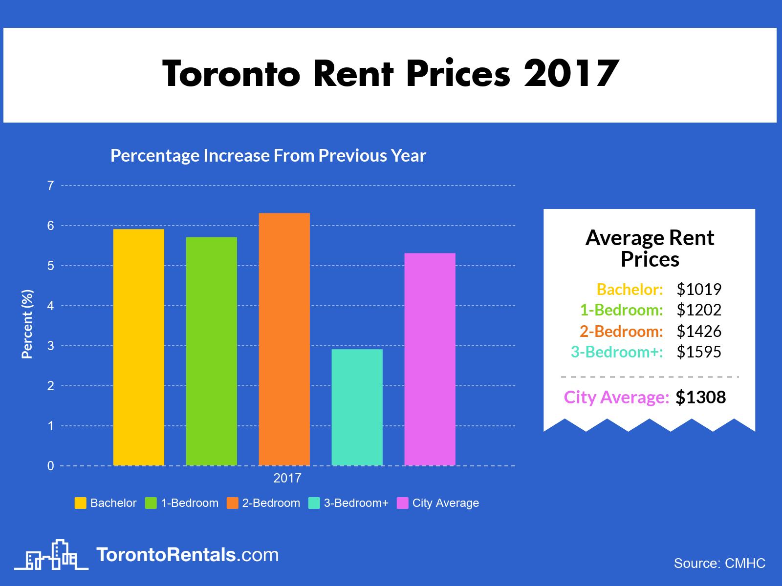 2017 Toronto Average Rent