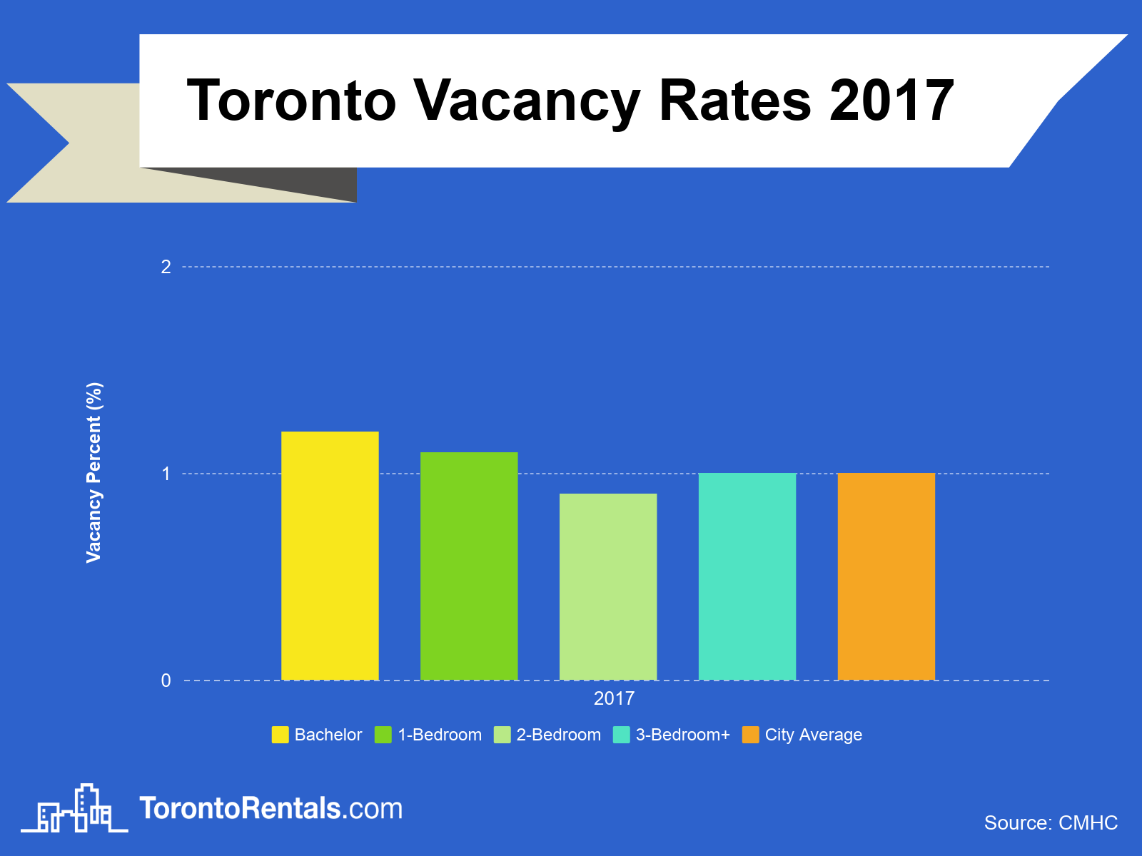 2017 Toronto Vacancy Rates
