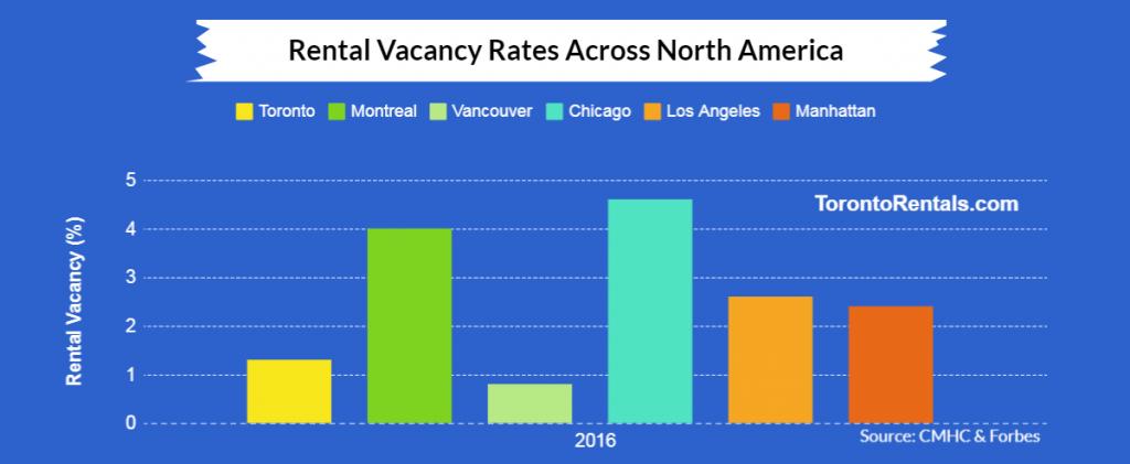 rental vacancy rates across north america