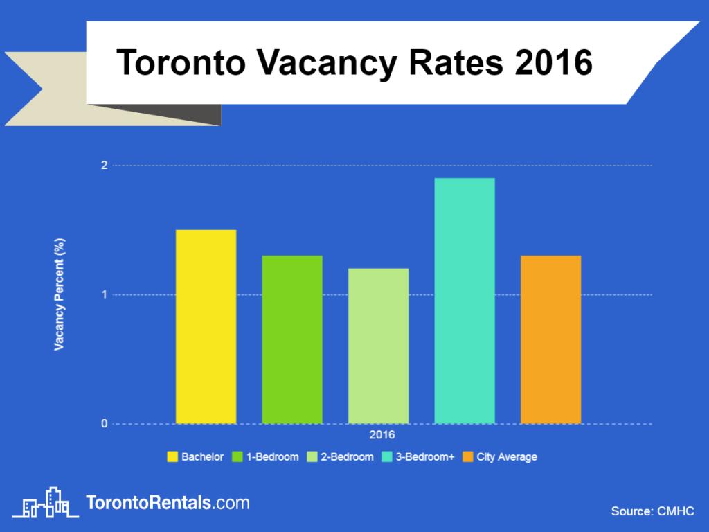 Toronto vacancy rate 2016 chart