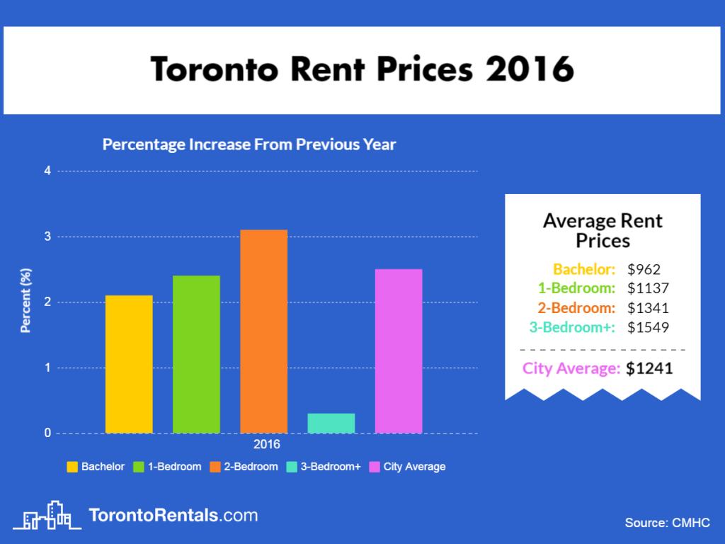 Toronto Average Rent Price 2016