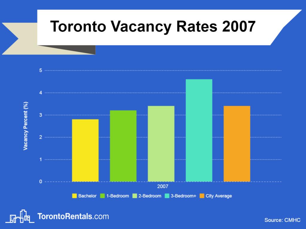 toronto vacancy rates 2007 chart