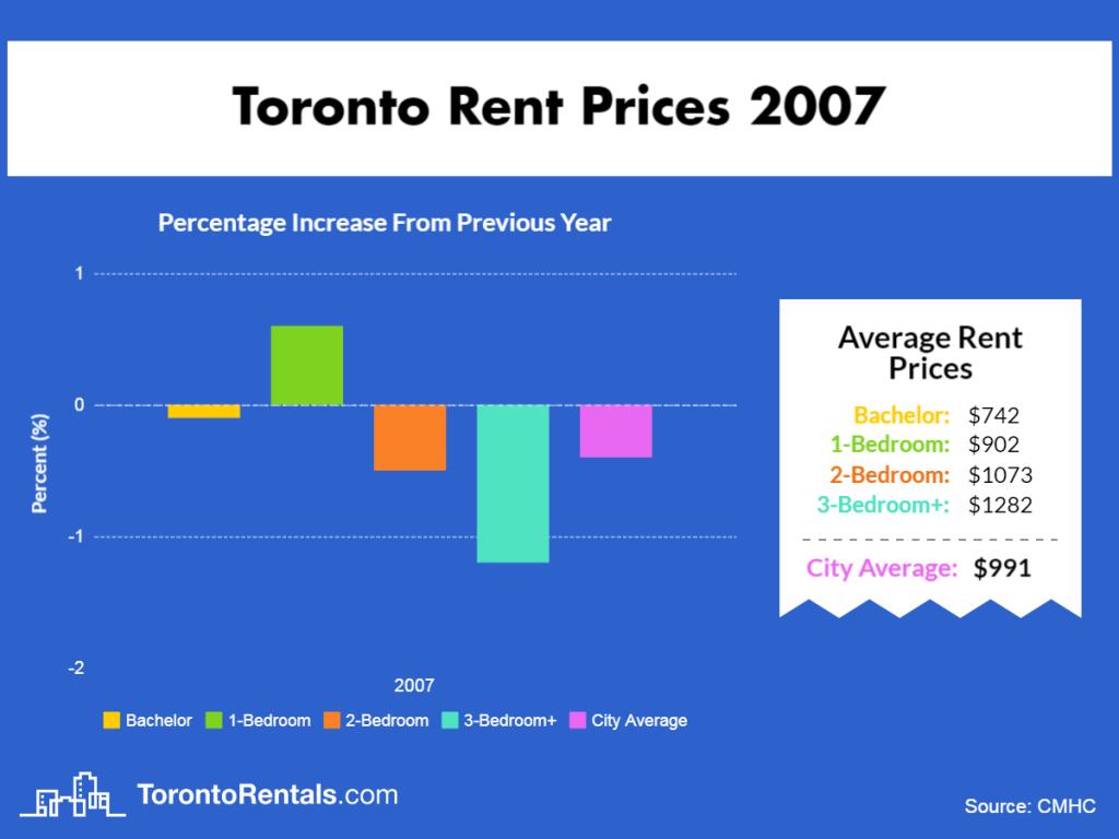Toronto Average Rent Price 2007