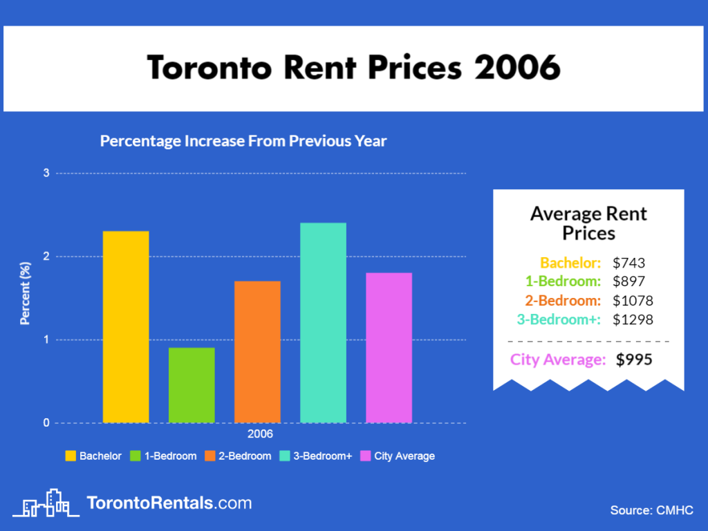 Toronto Average Rent Price 2006