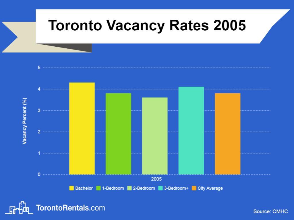 toronto vacancy rates 2005 chart