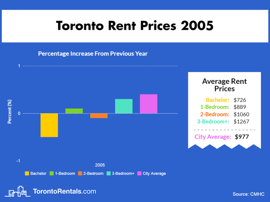 Toronto Average Rent Price 2005