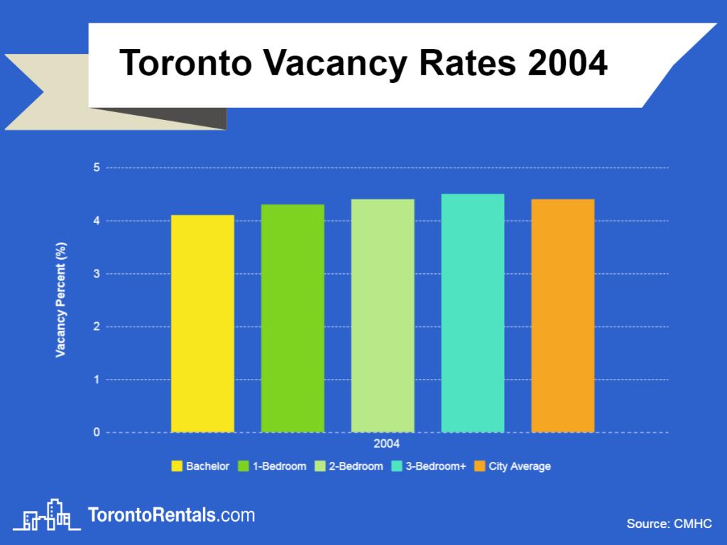 toronto vacancy rates 2004 chart