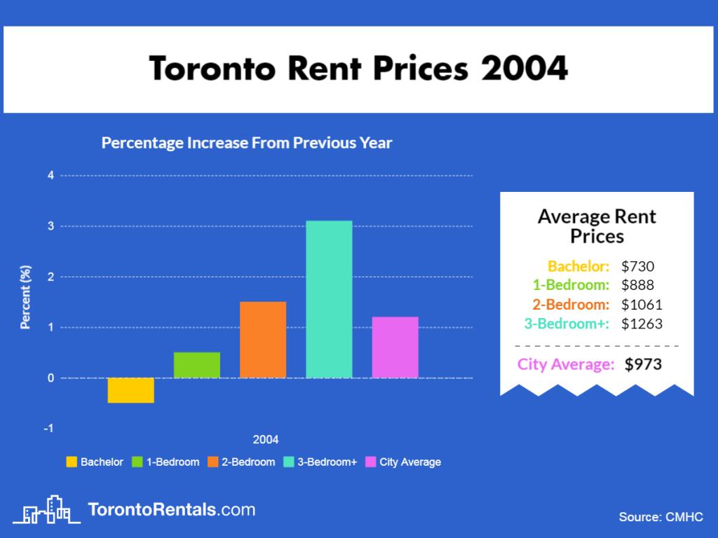 Toronto Average Rent Price 2004
