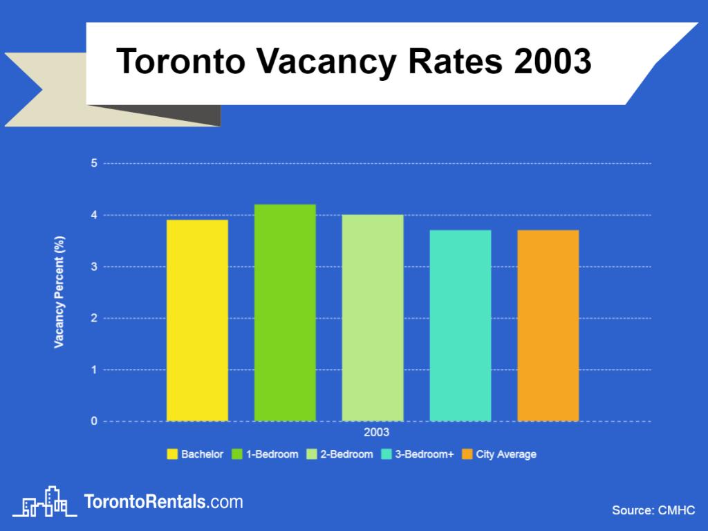 toronto vacancy rates 2003 chart