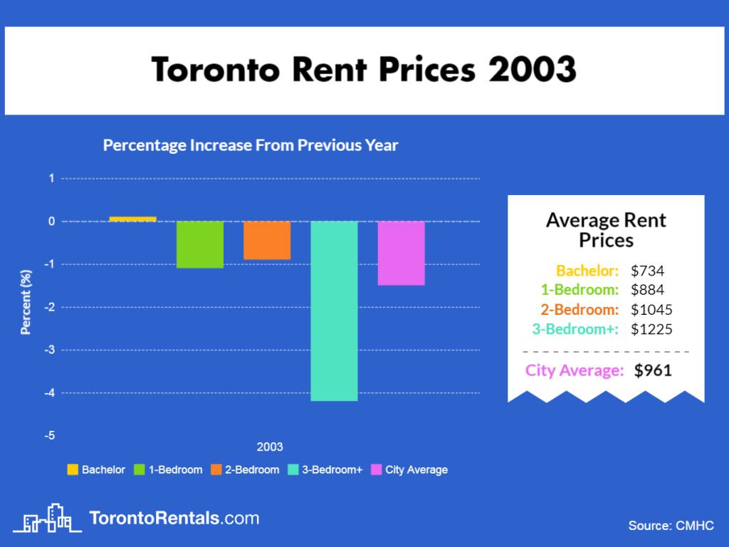 Toronto Average Rent Price 2003