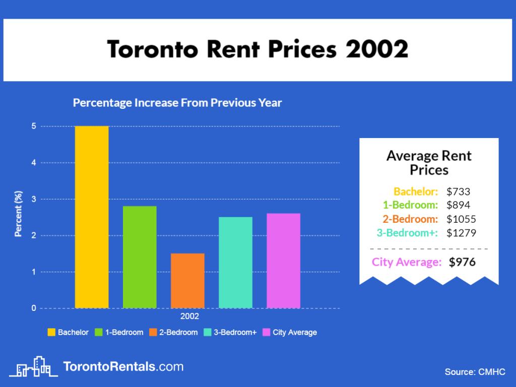 Toronto Average Rent Price 2002
