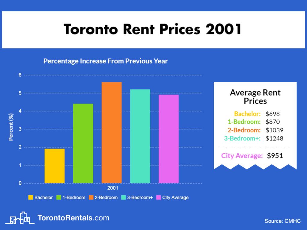 Toronto Average Rent Price 2001