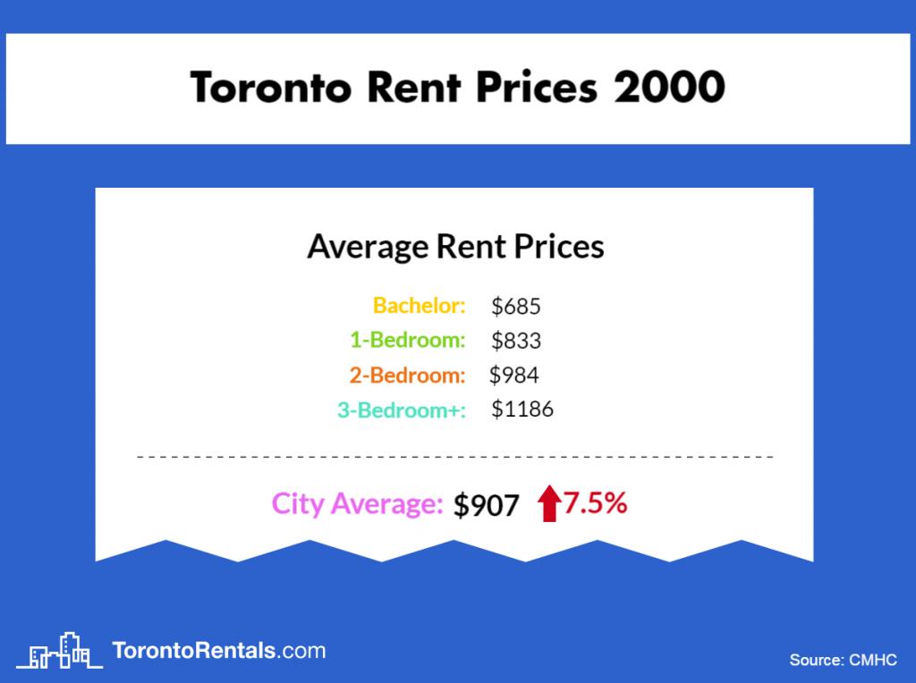 Toronto Average Rent Price 2000