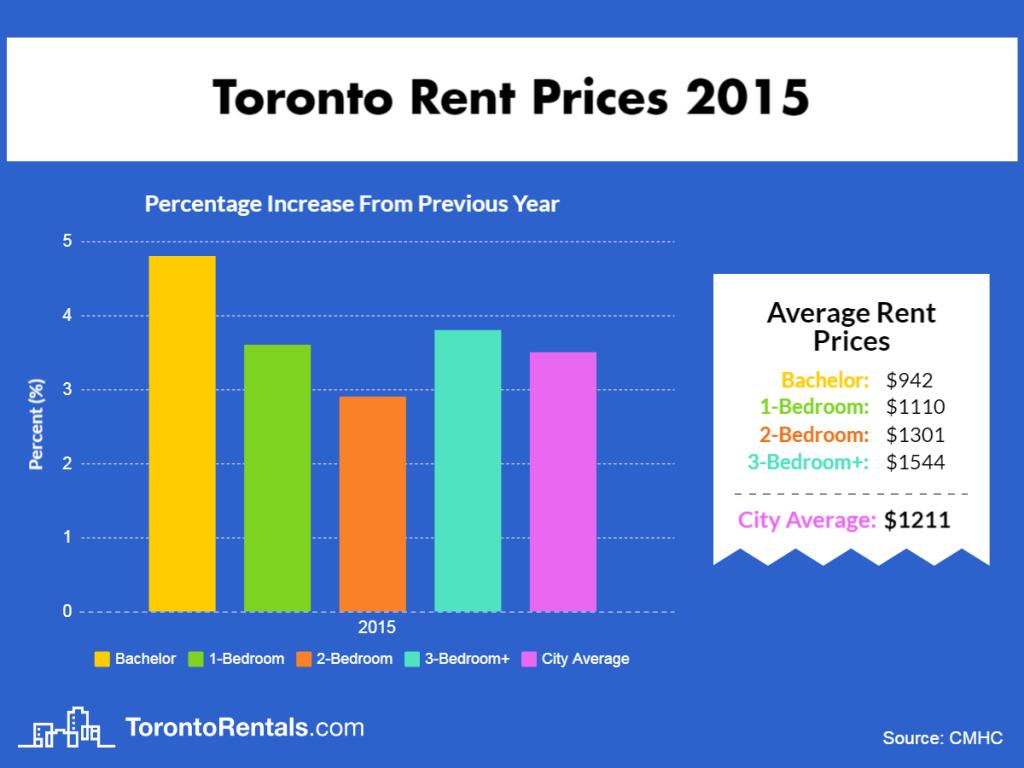 Toronto Average Rent Price 2015