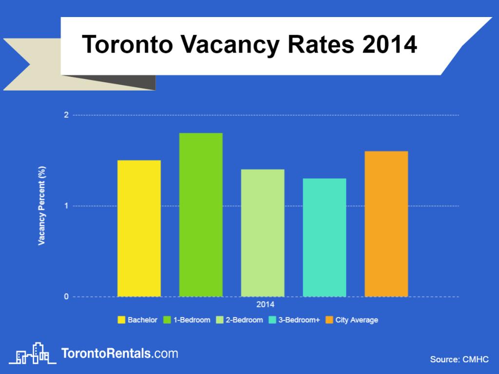 toronto vacancy rate chart 2014
