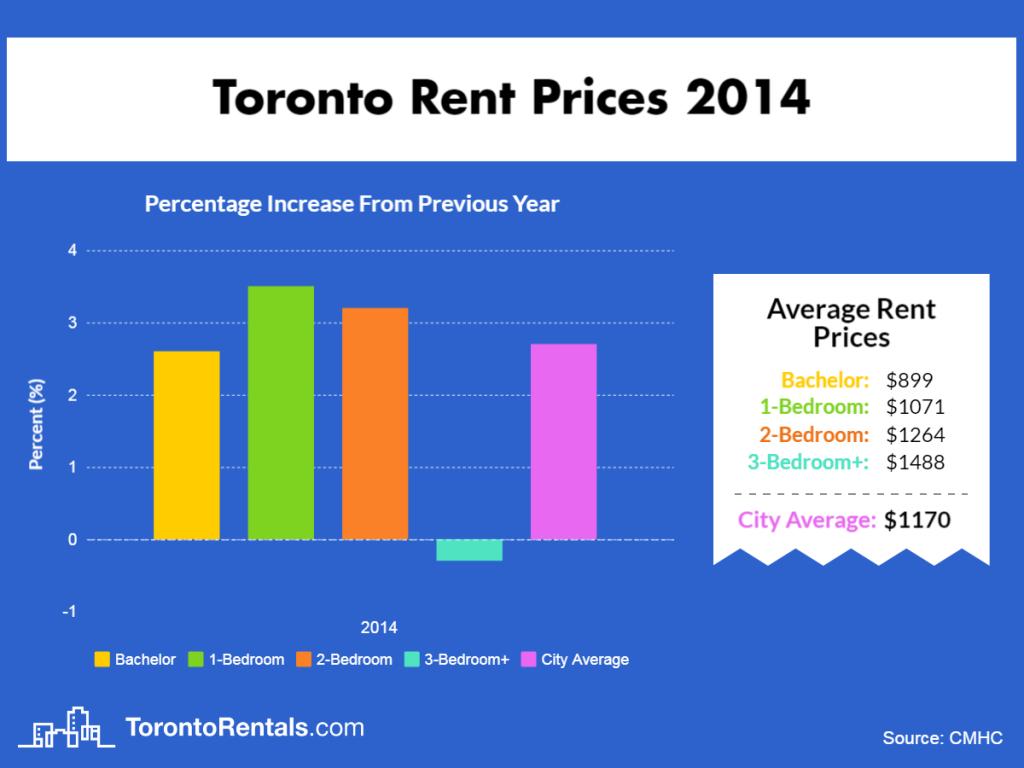 Toronto Average Rent Price 2014