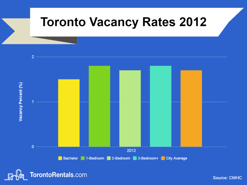 toronto vacancy rates 2012 chart