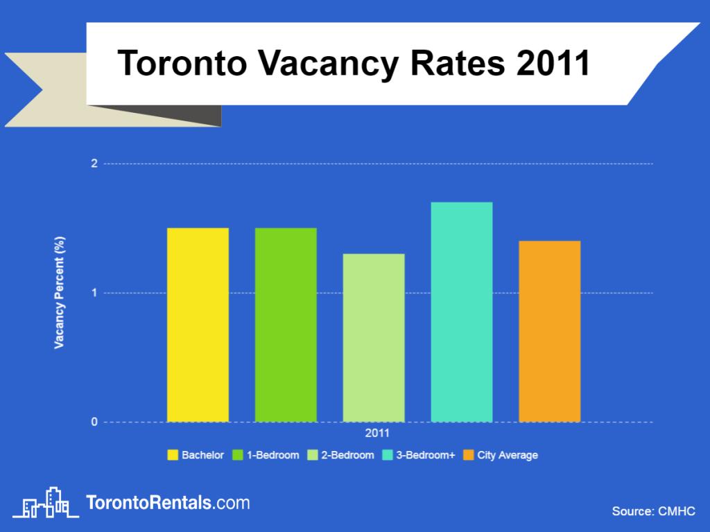 toronto vacancy rates 2011 chart