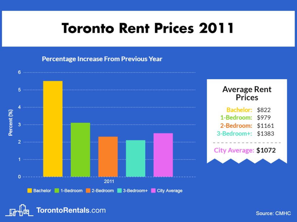 Toronto Average Rent Price 2011