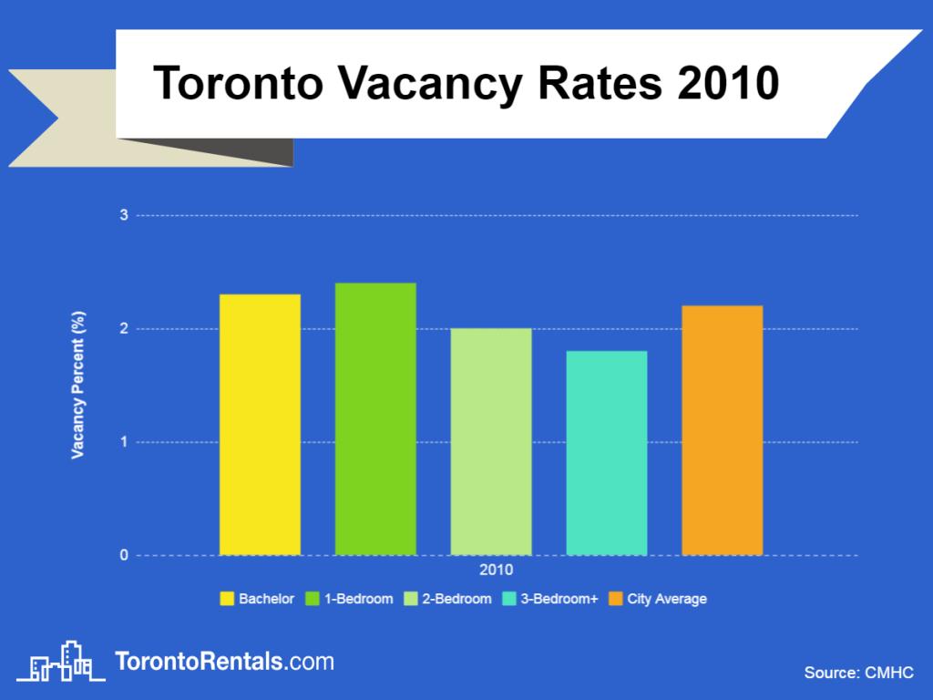 toronto vacancy rates 2013 chart
