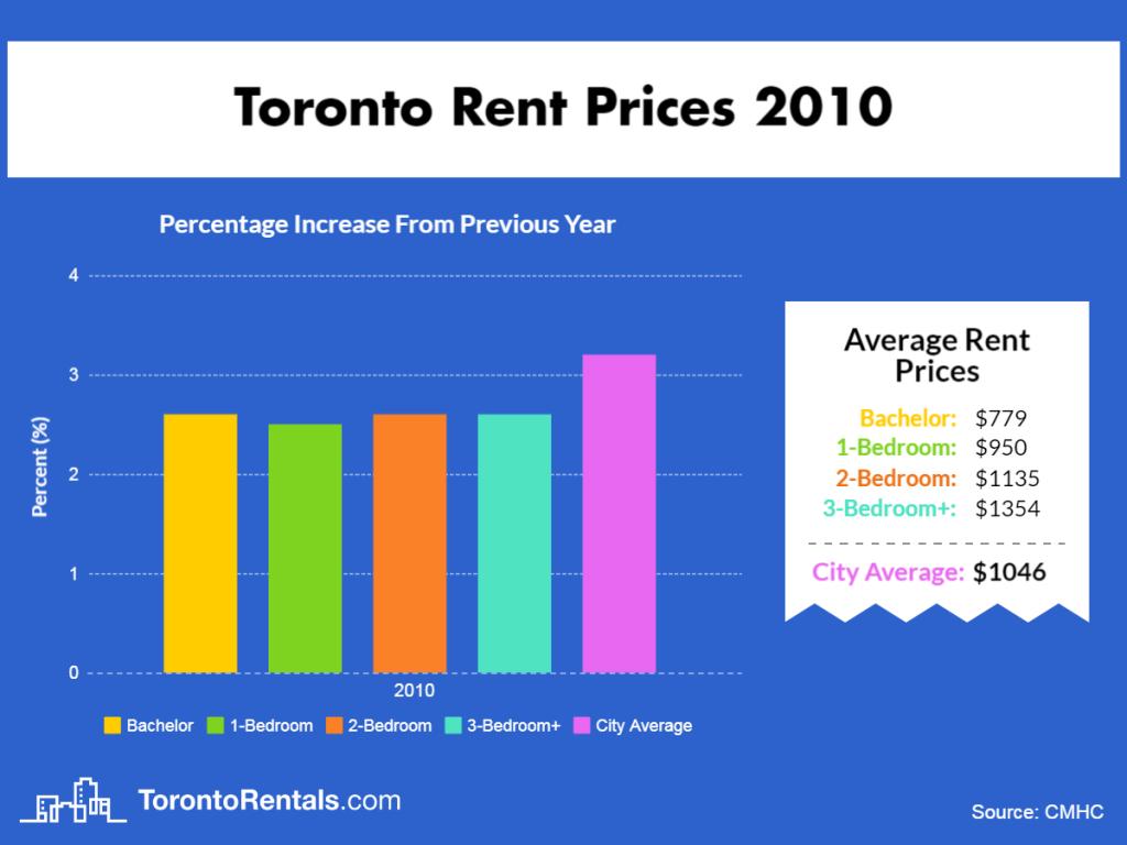 Toronto Average Rent Price 2010