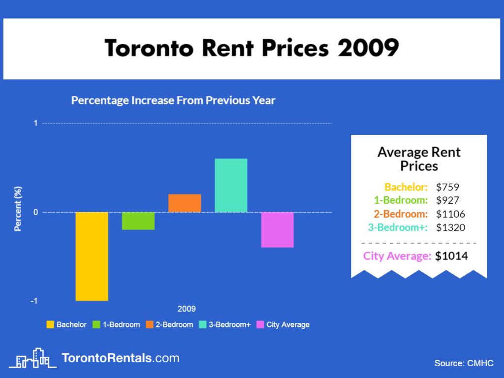 Toronto Average Rent Price 2009