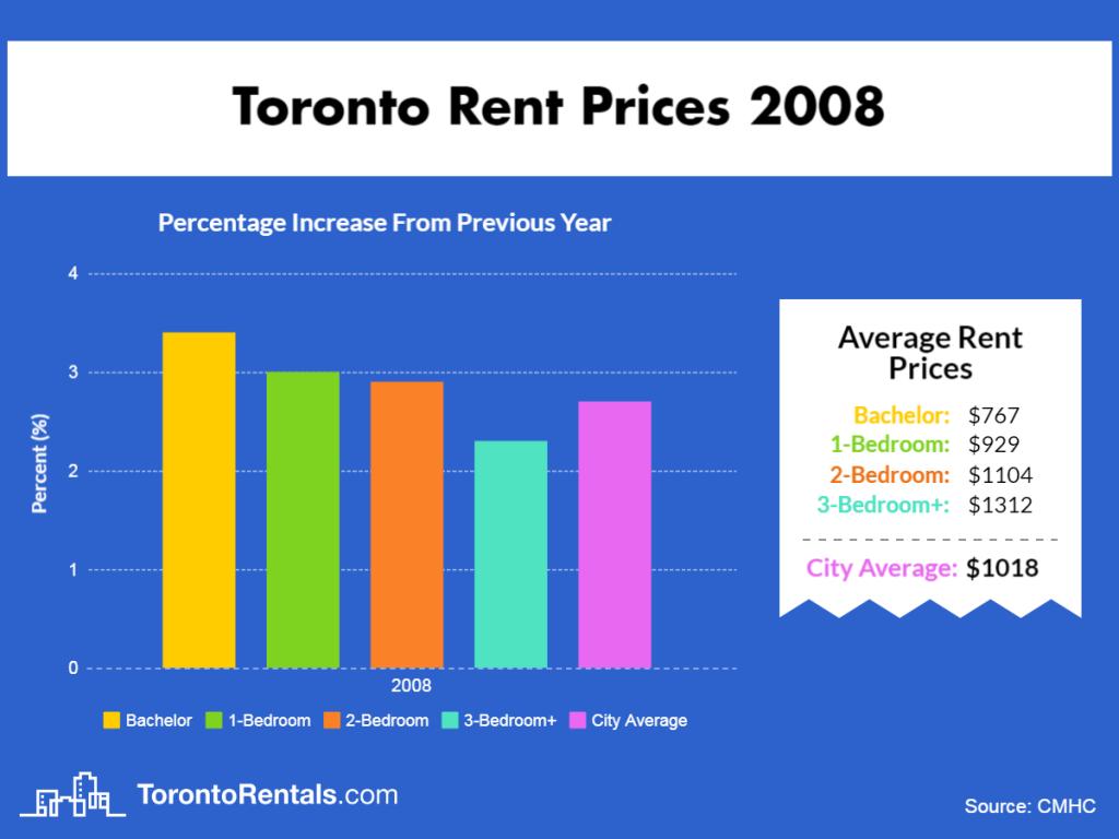 Toronto Average Rent Price 2008