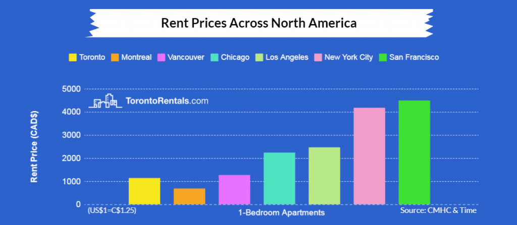Outstanding Average Rent In Toronto Since 2000 Home Interior And Landscaping Staixmapetitesourisinfo