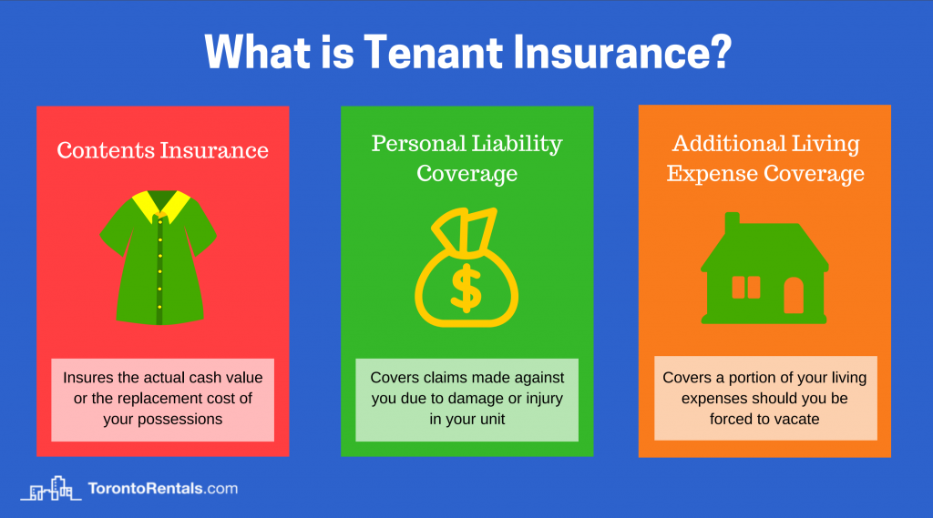 Tenant Insurance A Complete Guide For Renters